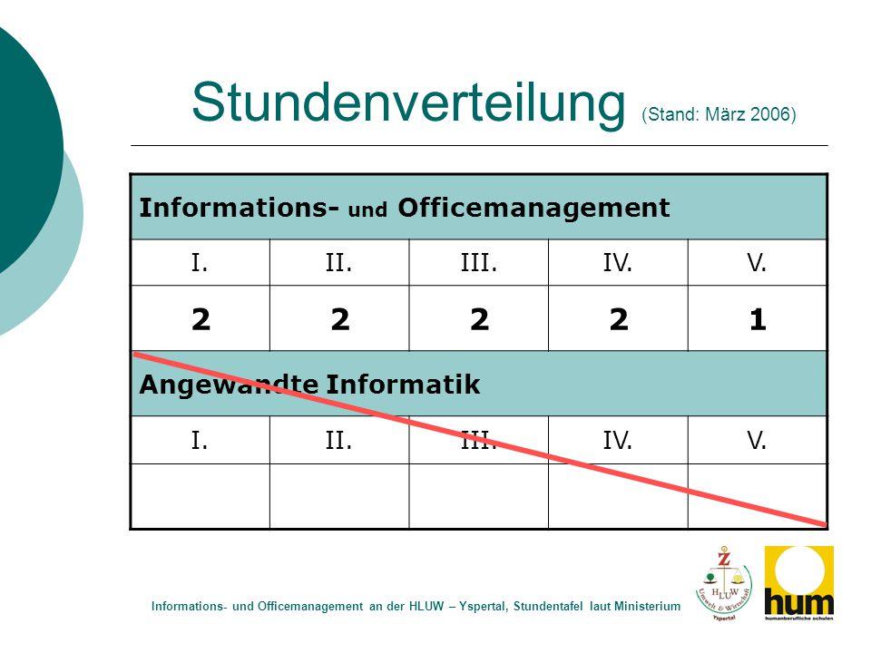 Stundenverteilung (Stand: März 2006) Informations- und Officemanagement I.II.III.IV.V. 22221 Angewandte Informatik I.II.III.IV.V. Informations- und Of