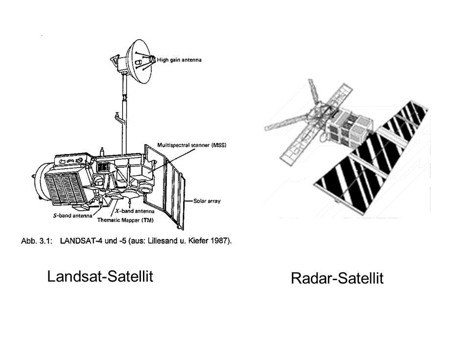 Lage der Satellitenszenen Satellitenumlaufbahn Satelliten umrunden die Erde auf unterschiedlichen Umlaufbahnen mit unterschiedlichen Umlaufzeiten