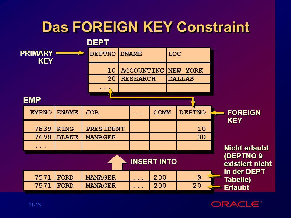 11-12 Das PRIMARY KEY Constraint Definiert auf Tabellen- oder Spaltenebene SQL> CREATE TABLE dept( 2 deptno NUMBER(2), 3dname VARCHAR2(14), 4loc VARCH