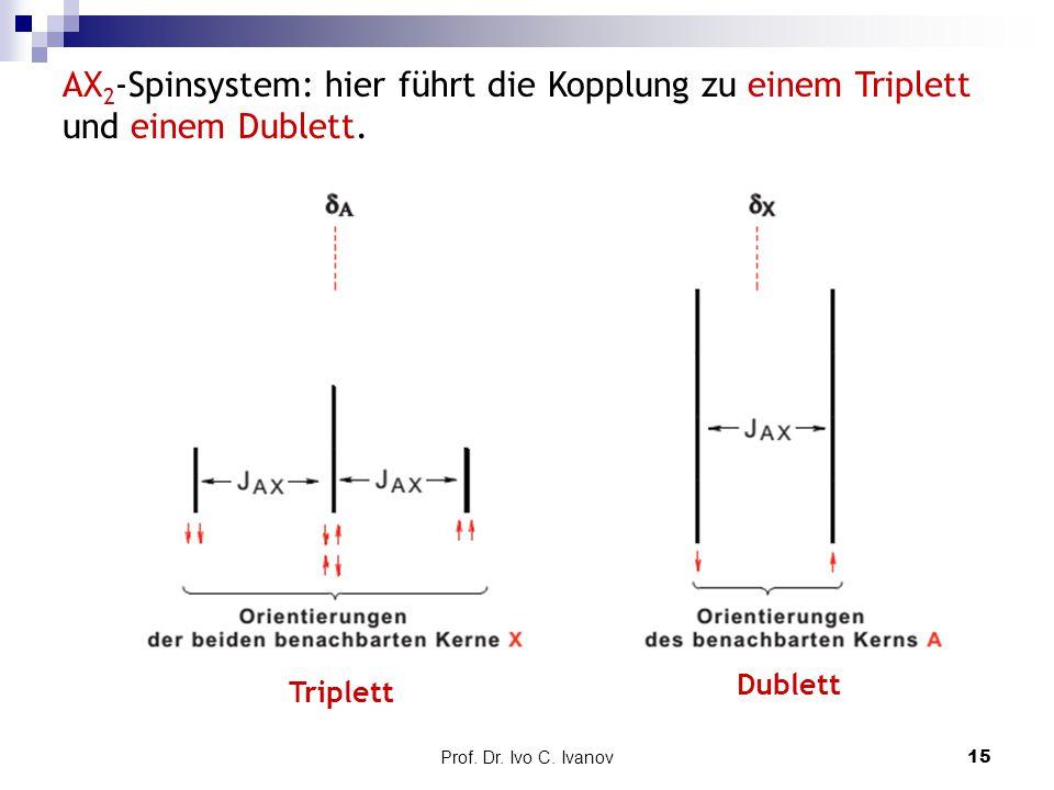 Prof. Dr. Ivo C. Ivanov15 AX 2 -Spinsystem: hier führt die Kopplung zu einem Triplett und einem Dublett. Triplett Dublett