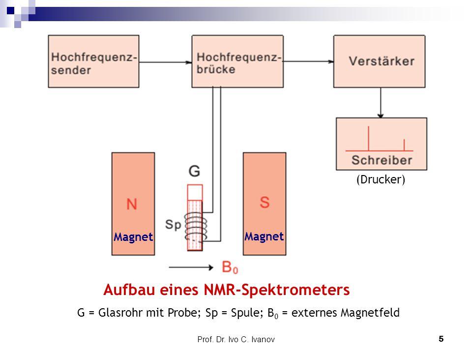 Prof. Dr. Ivo C. Ivanov5 Aufbau eines NMR-Spektrometers Magnet (Drucker) G = Glasrohr mit Probe; Sp = Spule; B 0 = externes Magnetfeld