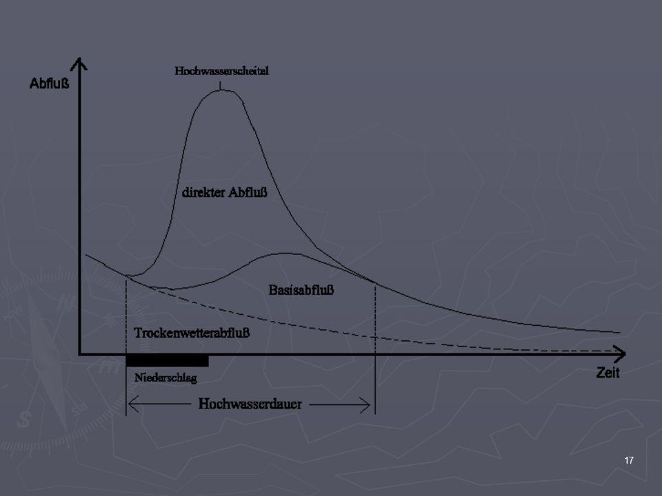18 Abflussregime Der charakteristische mittlere Jahresgang des Abflusses eines Fließgewässers wird Abflussregime genannt.