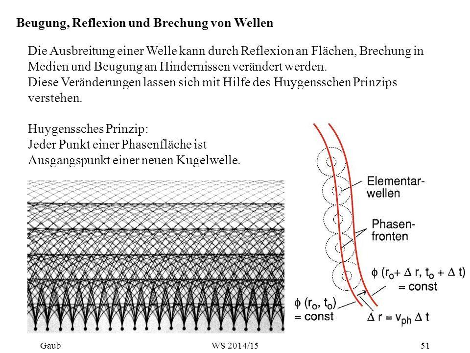 Phasenebene einer ebenen Welle in z-Richtung Elementarwellen von N Quellpunkten im Abstand δ Beispiel: Beugung, Reflexion und Brechung von Wellen In Richtung α gegen die Wellennormale k ist die Wegdifferenz benachbarter Elementarwellen:  Gaub52WS 2014/15