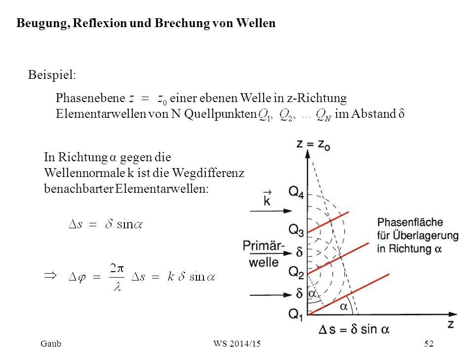 Phasenebene einer ebenen Welle in z-Richtung Elementarwellen von N Quellpunkten im Abstand δ Beispiel: Beugung, Reflexion und Brechung von Wellen In R