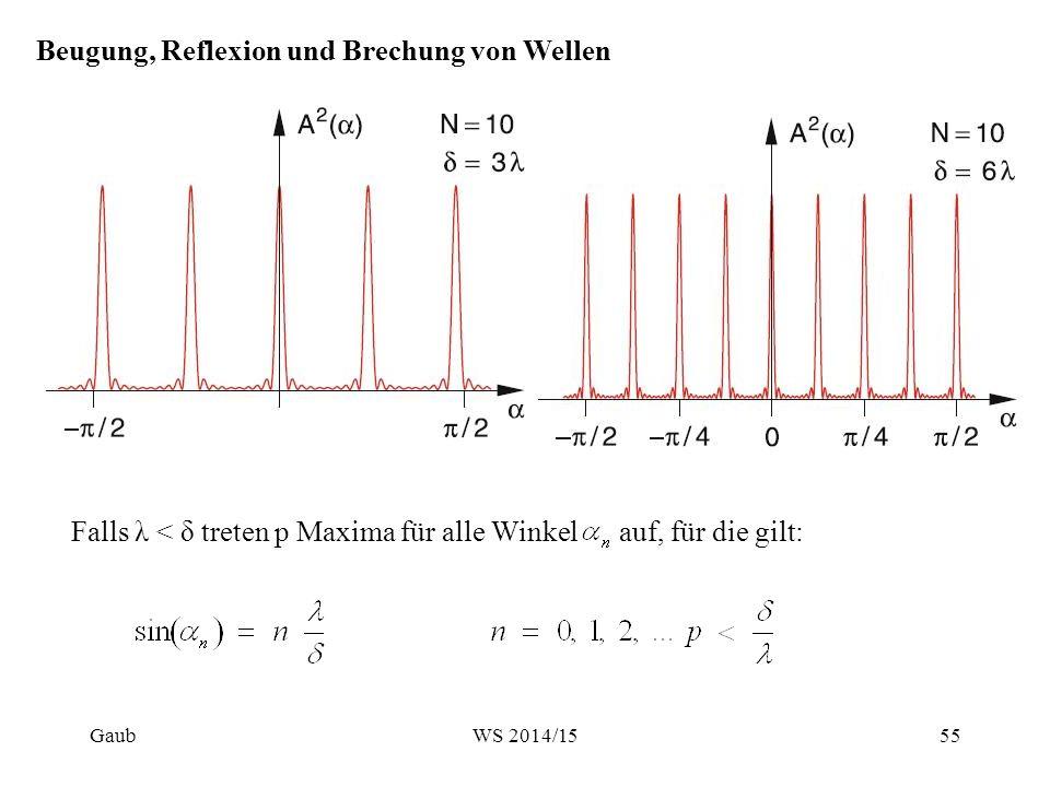 Reflexion und Brechung von Wellen Snelliussches Brechungsgesetz  Brechung und Reflexion lassen sich auf ein Minimalprinzip zurückführen, das Fermatsche Prinzip: Eine Welle nimmt von einem Punkt zu einem anderen immer den Weg der kürzesten Laufzeit.