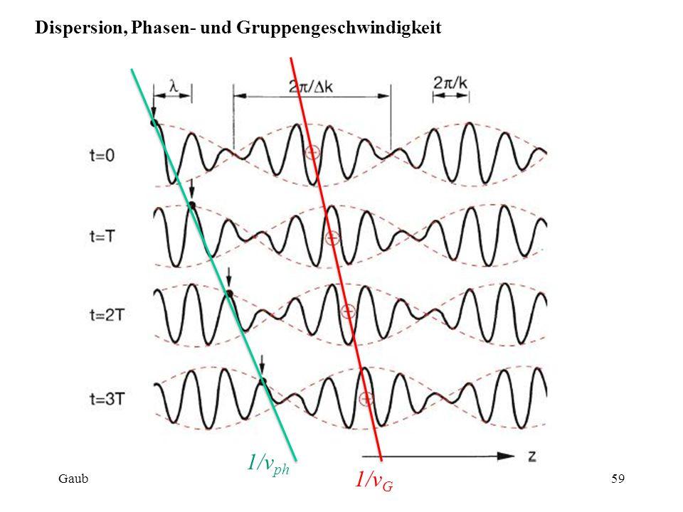 Zusammenhang zwischen Phasen- und Gruppengeschwindigkeit:  Dispersion, Phasen- und Gruppengeschwindigkeit Gaub60WS 2014/15