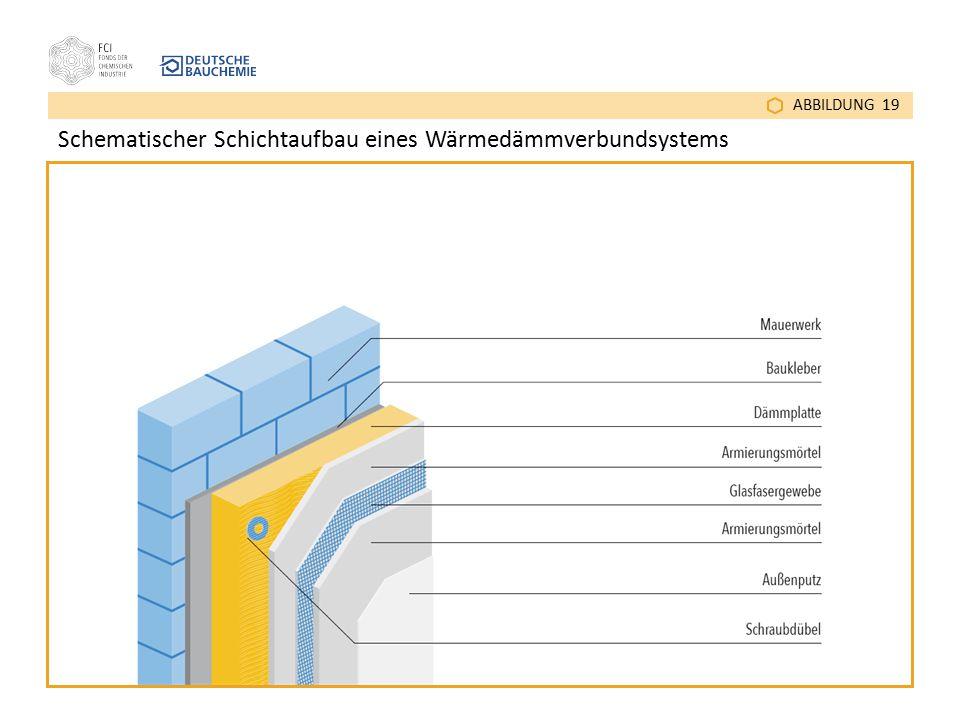 ABBILDUNG 19 Schematischer Schichtaufbau eines Wärmedämmverbundsystems