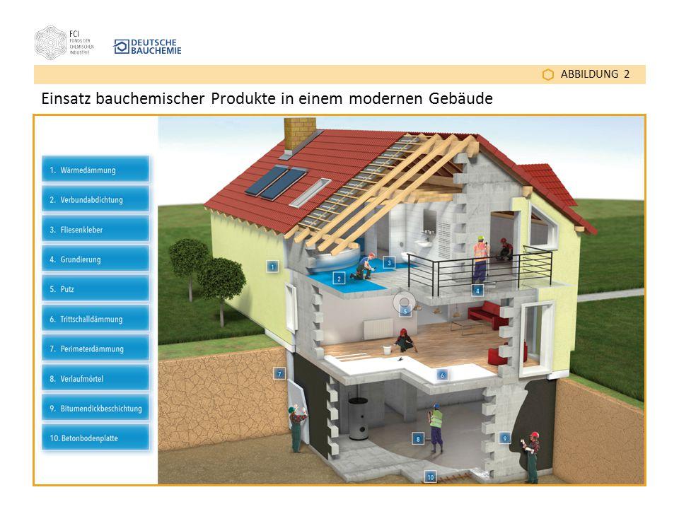 ABBILDUNG 2 Einsatz bauchemischer Produkte in einem modernen Gebäude