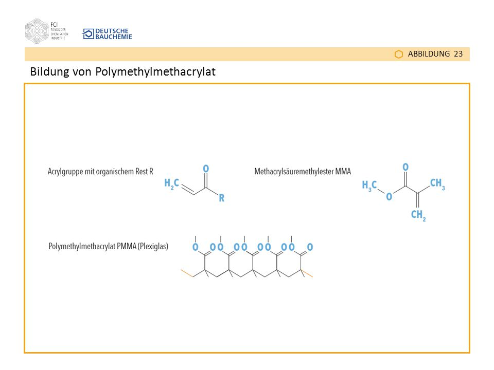 ABBILDUNG 23 Bildung von Polymethylmethacrylat