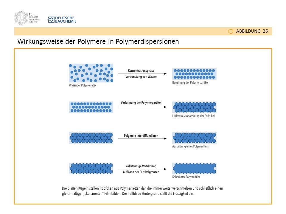 ABBILDUNG 26 Wirkungsweise der Polymere in Polymerdispersionen