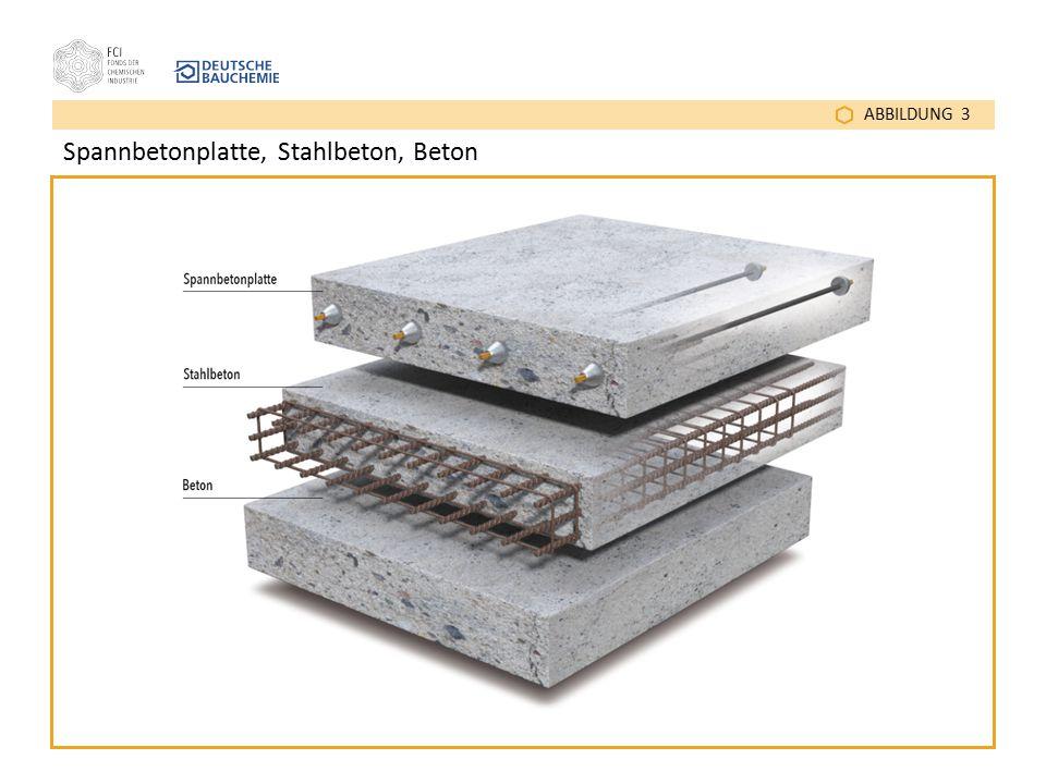 ABBILDUNG 3 Spannbetonplatte, Stahlbeton, Beton