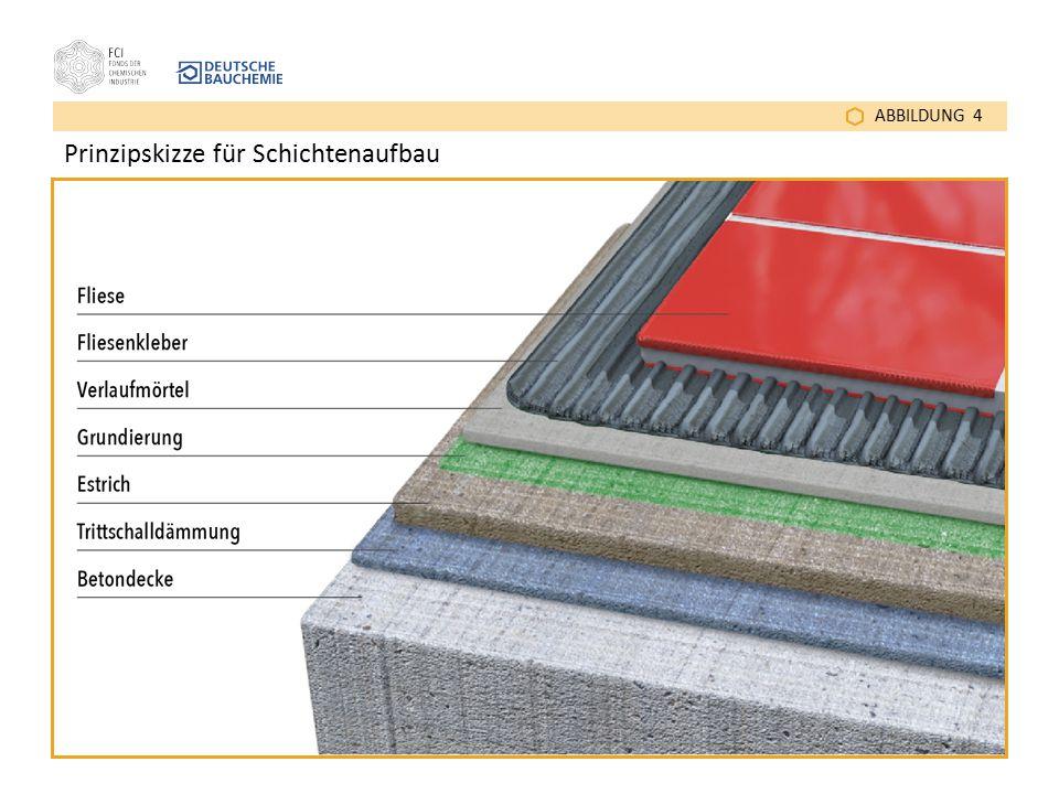 ABBILDUNG 4 Prinzipskizze für Schichtenaufbau