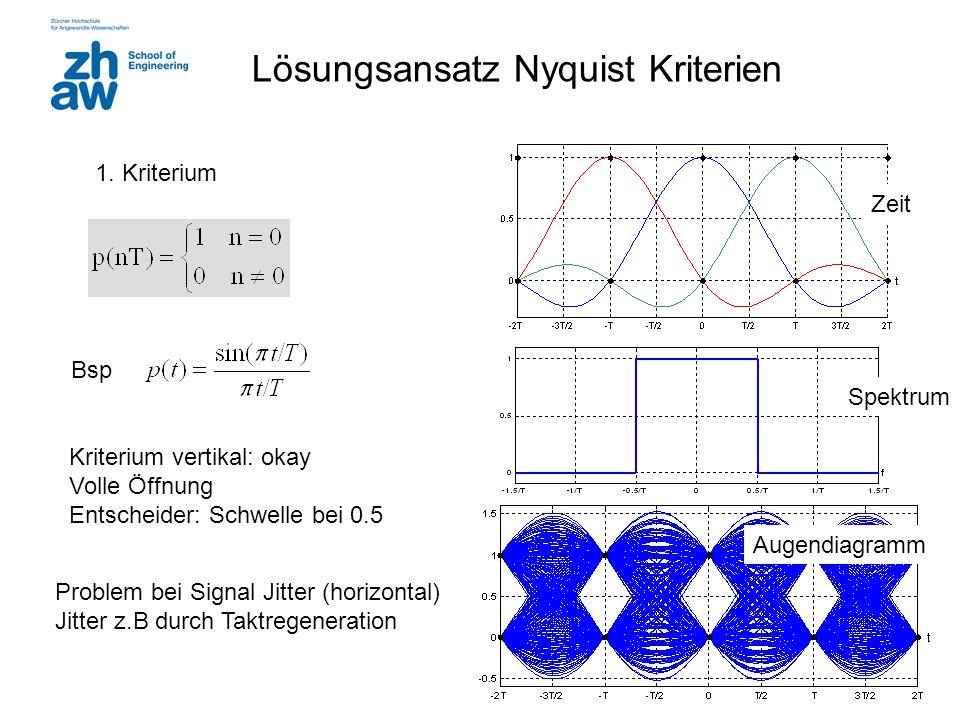 Lösungsansatz Nyquist Kriterien 1. Kriterium Bsp Spektrum Zeit Augendiagramm Kriterium vertikal: okay Volle Öffnung Entscheider: Schwelle bei 0.5 Prob