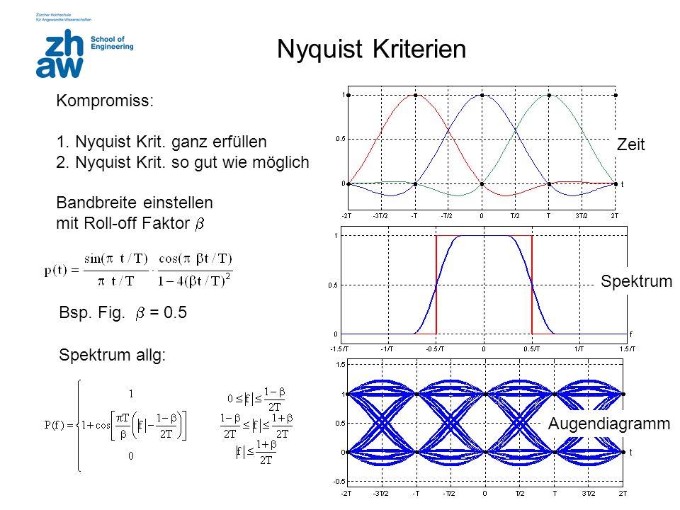 Nyquist Kriterien Bsp. Fig.  = 0.5 Spektrum Zeit Augendiagramm Kompromiss: 1. Nyquist Krit. ganz erfüllen 2. Nyquist Krit. so gut wie möglich Bandbre