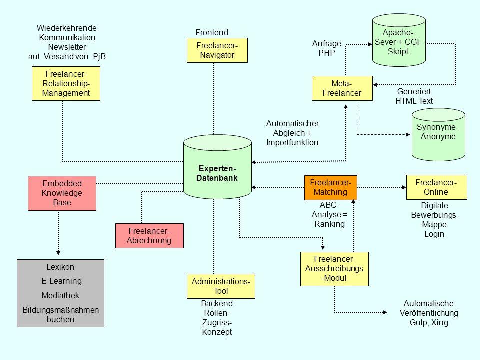 Experten- Datenbank Freelancer- Navigator Frontend Administrations- Tool Backend Rollen- Zugriss- Konzept Automatischer Abgleich + Importfunktion Meta