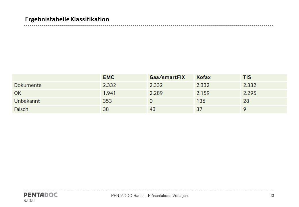 PENTADOC Radar – Präsentations-Vorlagen13 Ergebnistabelle Klassifikation