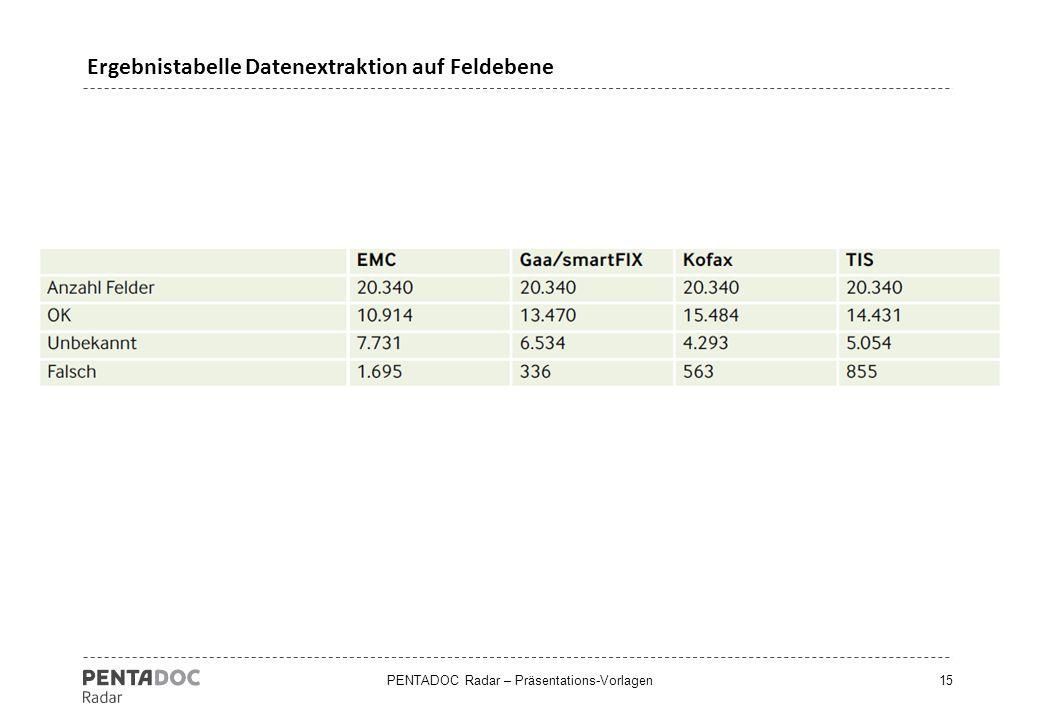 PENTADOC Radar – Präsentations-Vorlagen15 Ergebnistabelle Datenextraktion auf Feldebene