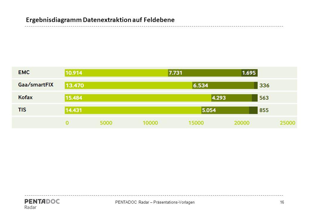 PENTADOC Radar – Präsentations-Vorlagen16 Ergebnisdiagramm Datenextraktion auf Feldebene