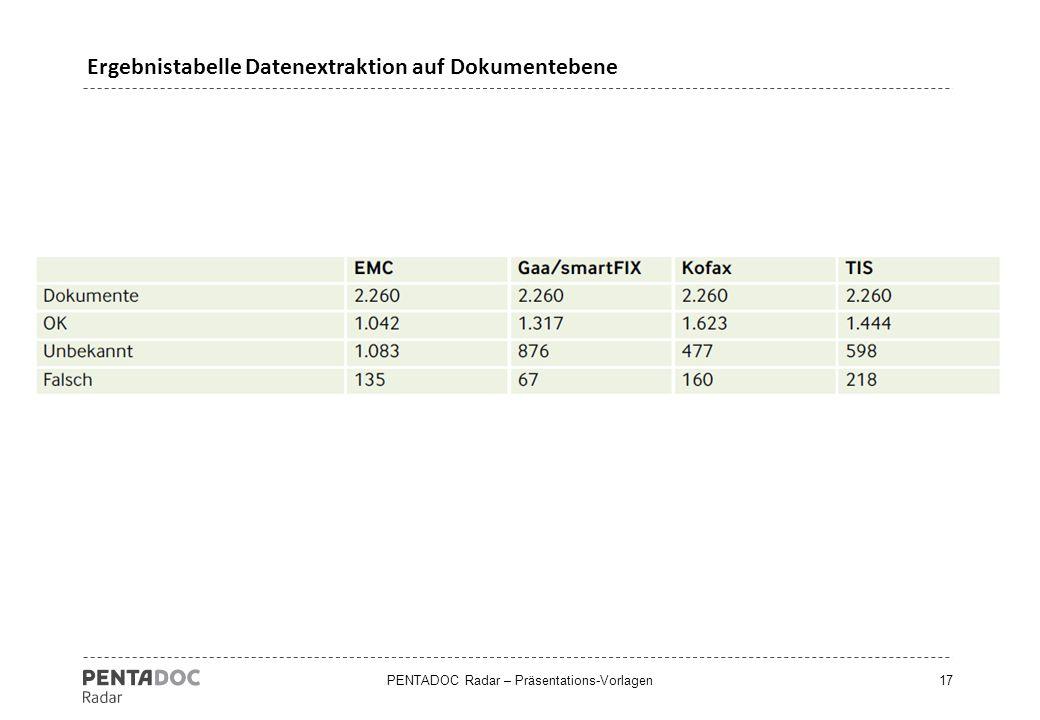 PENTADOC Radar – Präsentations-Vorlagen17 Ergebnistabelle Datenextraktion auf Dokumentebene