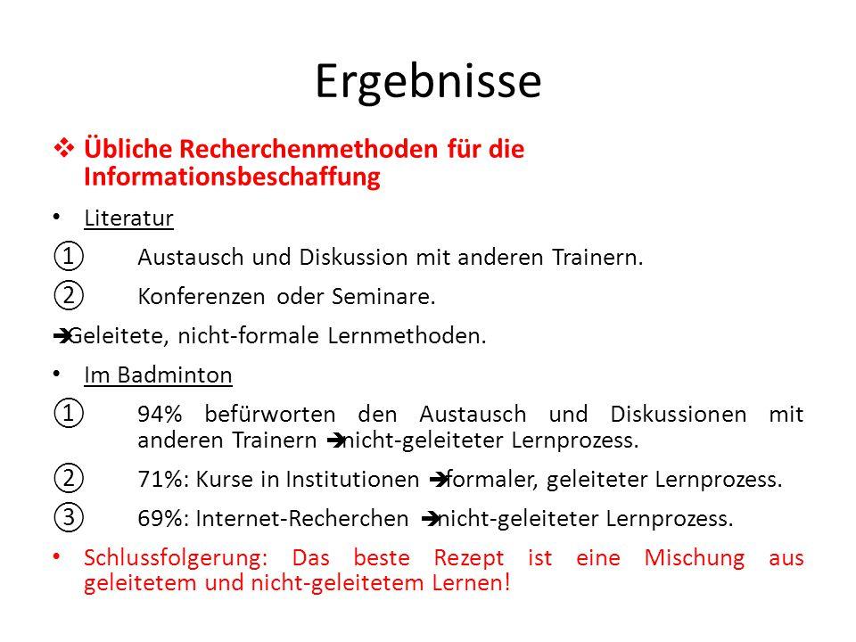 Ergebnisse  Übliche Recherchenmethoden für die Informationsbeschaffung Literatur ①Austausch und Diskussion mit anderen Trainern.