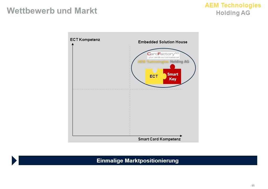 AEM Technologies Holding AG 11 Einmalige Marktpositionierung ECT Kompetenz Smart Card Kompetenz AEM Technologies Holding AG Embedded Solution House Smart Key ECT Wettbewerb und Markt