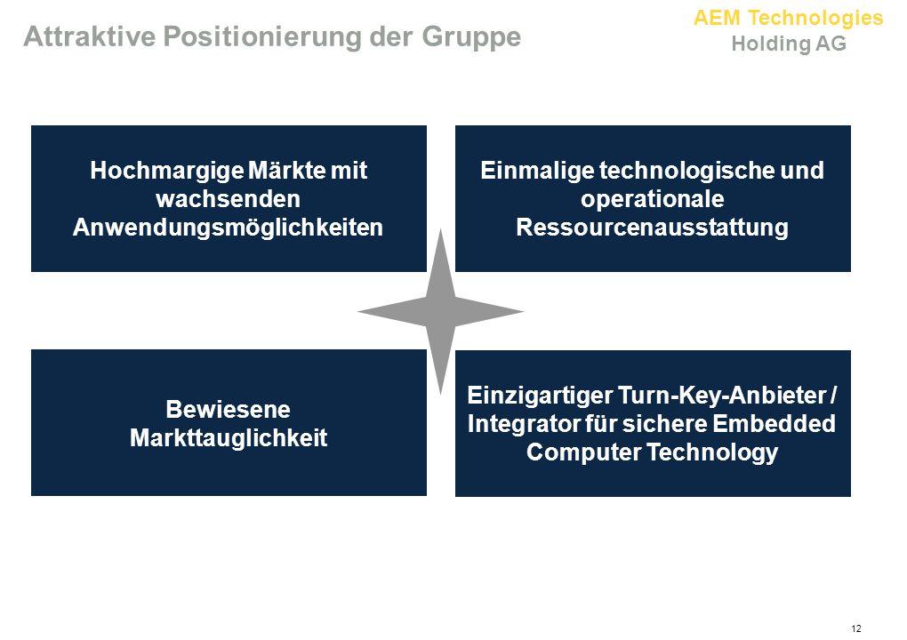 AEM Technologies Holding AG Attraktive Positionierung der Gruppe Hochmargige Märkte mit wachsenden Anwendungsmöglichkeiten Einmalige technologische un