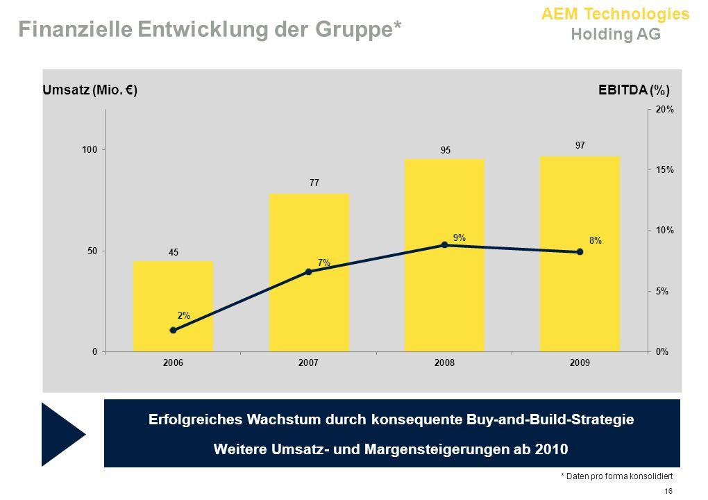 AEM Technologies Holding AG Finanzielle Entwicklung der Gruppe* Erfolgreiches Wachstum durch konsequente Buy-and-Build-Strategie Weitere Umsatz- und M