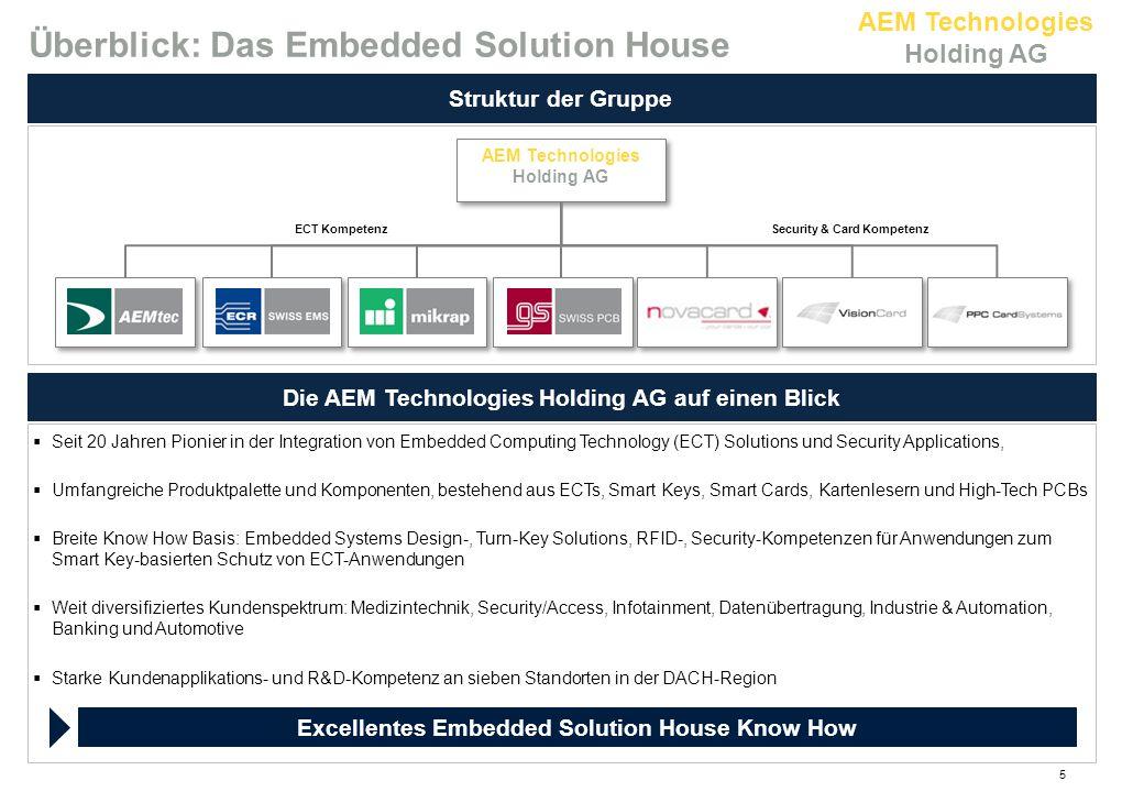 AEM Technologies Holding AG Finanzielle Entwicklung der Gruppe* Erfolgreiches Wachstum durch konsequente Buy-and-Build-Strategie Weitere Umsatz- und Margensteigerungen ab 2010 Umsatz (Mio.