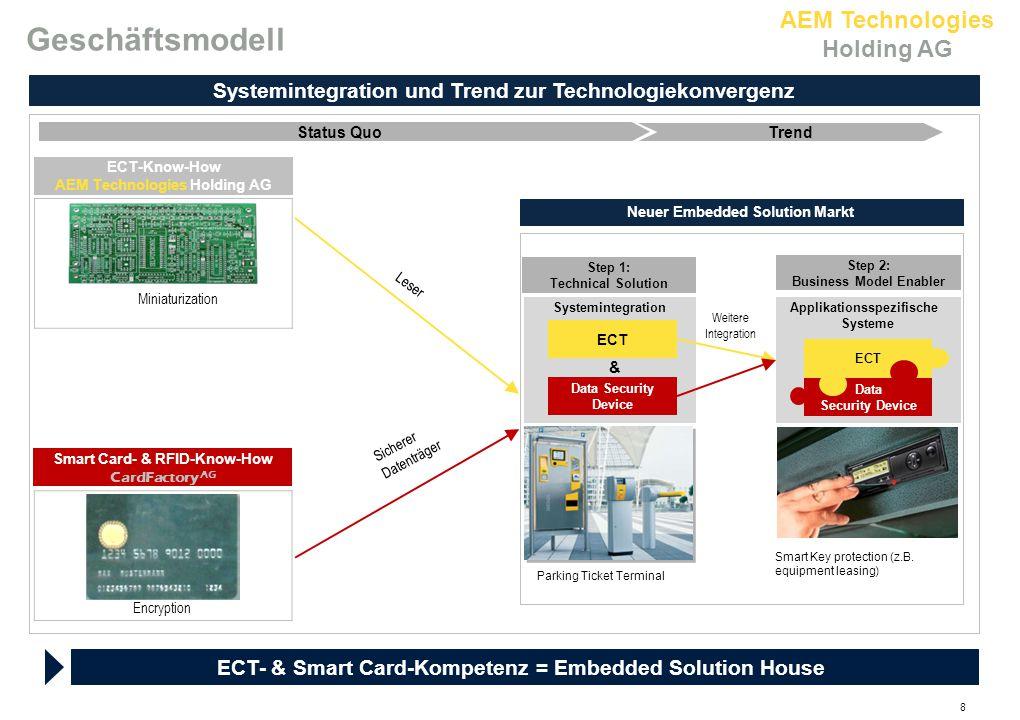 AEM Technologies Holding AG 8 Geschäftsmodell ECT-Know-How AEM Technologies Holding AG Status Quo Trend Systemintegration und Trend zur Technologiekon