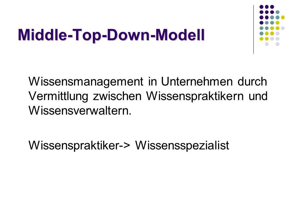 Middle-Top-Down-Modell Wissensmanagement in Unternehmen durch Vermittlung zwischen Wissenspraktikern und Wissensverwaltern.