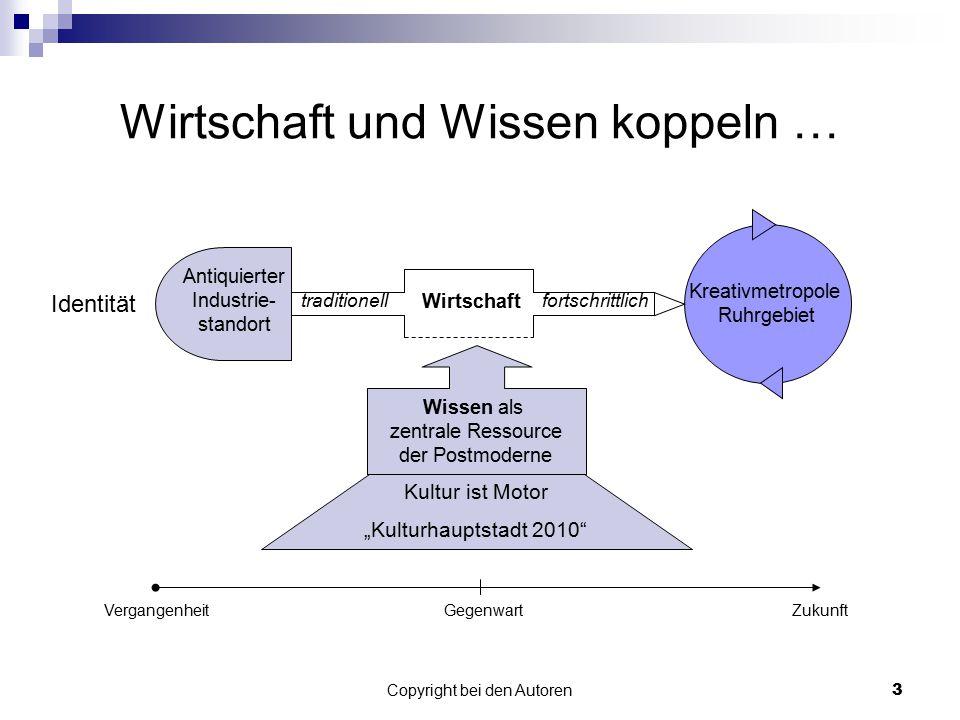 Copyright bei den Autoren4 Prozess Wandel durch Kultur - Kultur durch Wandel Überwindung der traditionellen und nicht zukunftsfähigen Strukturen Schaffung einer zukunftsfähigen Identität für das Ruhrgebiet