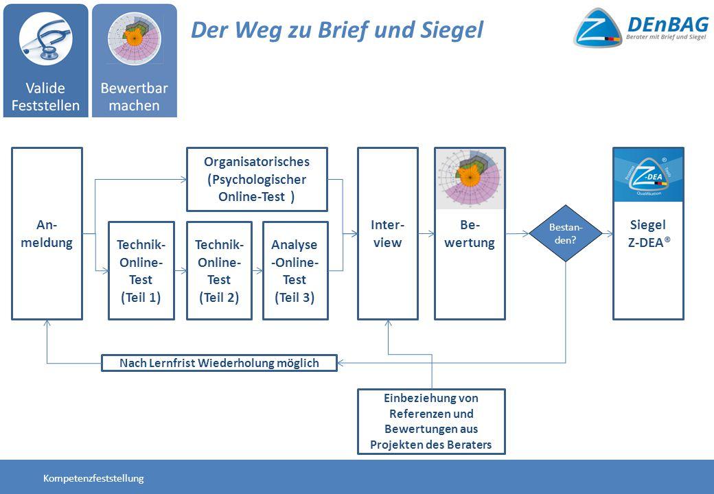 Organisatorisches (Psychologischer Online-Test ) An- meldung Technik- Online- Test (Teil 1) Inter- view Be- wertung Technik- Online- Test (Teil 2) Ana