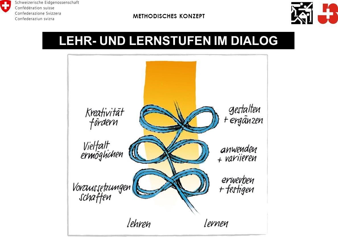 LEHR- UND LERNSTUFEN IM DIALOG METHODISCHES KONZEPT