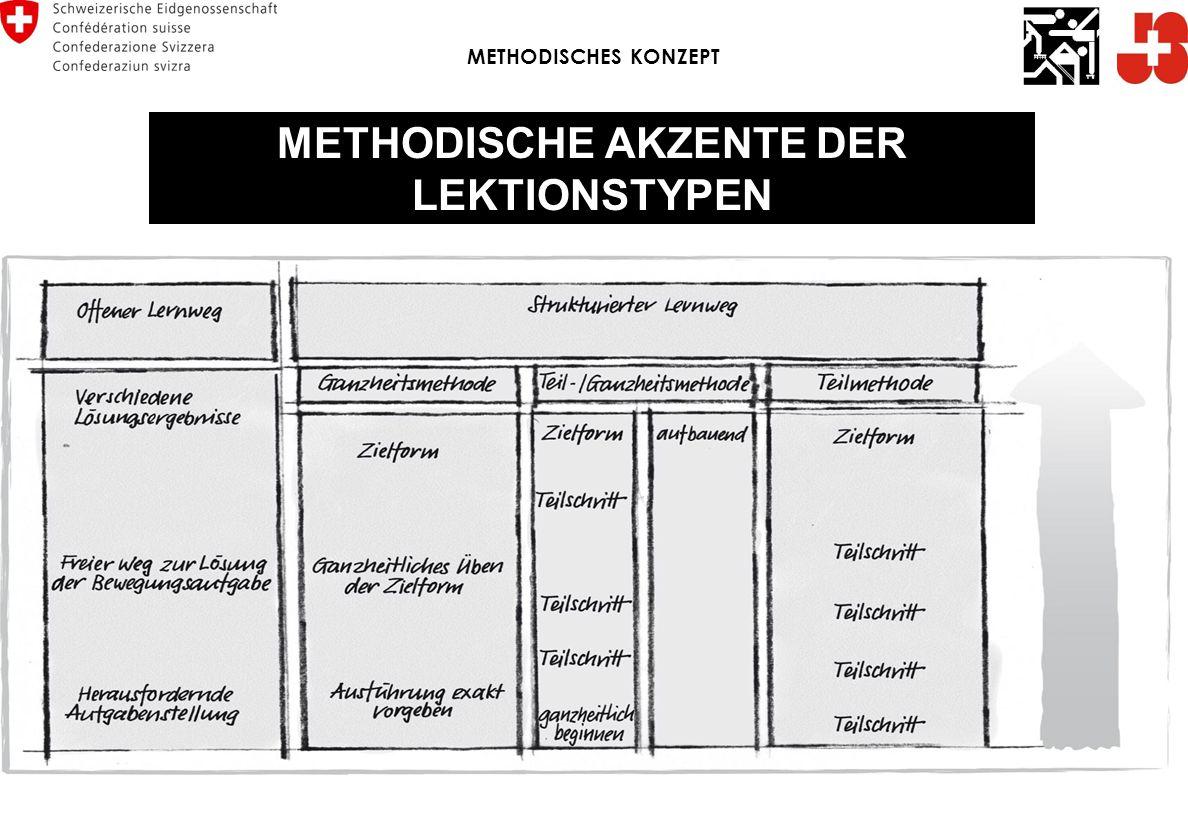 METHODISCHE AKZENTE DER LEKTIONSTYPEN METHODISCHES KONZEPT