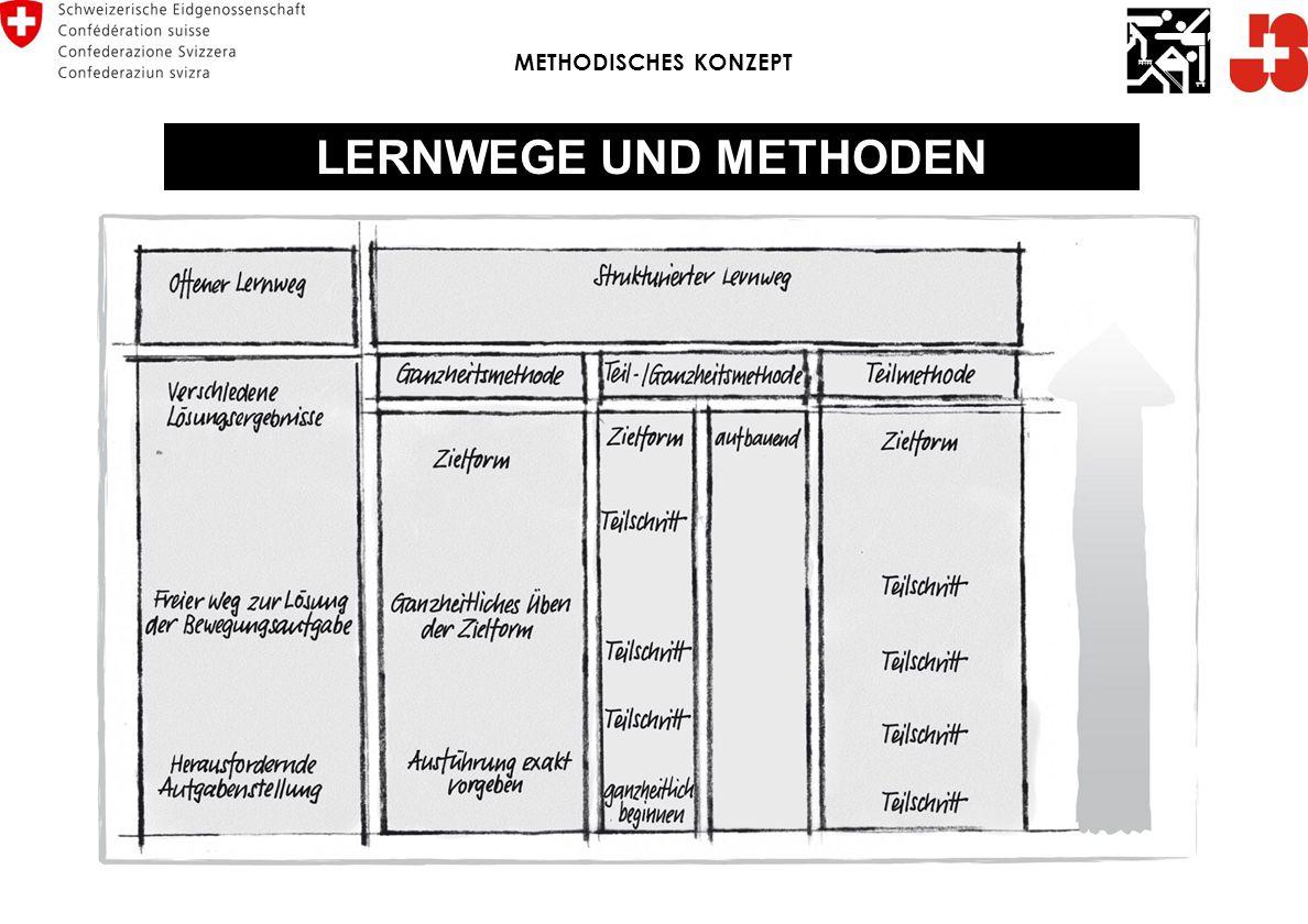 MAN UNTERSCHEIDET ZWISCHEN 3 STRUKTURIERTEN LERNWEGEN GANZHEITSMETHODE TEILMETHODE GANZHEITS- UND TEILMETHODE METHODISCHES KONZEPT LERNWEGE UND METHOD