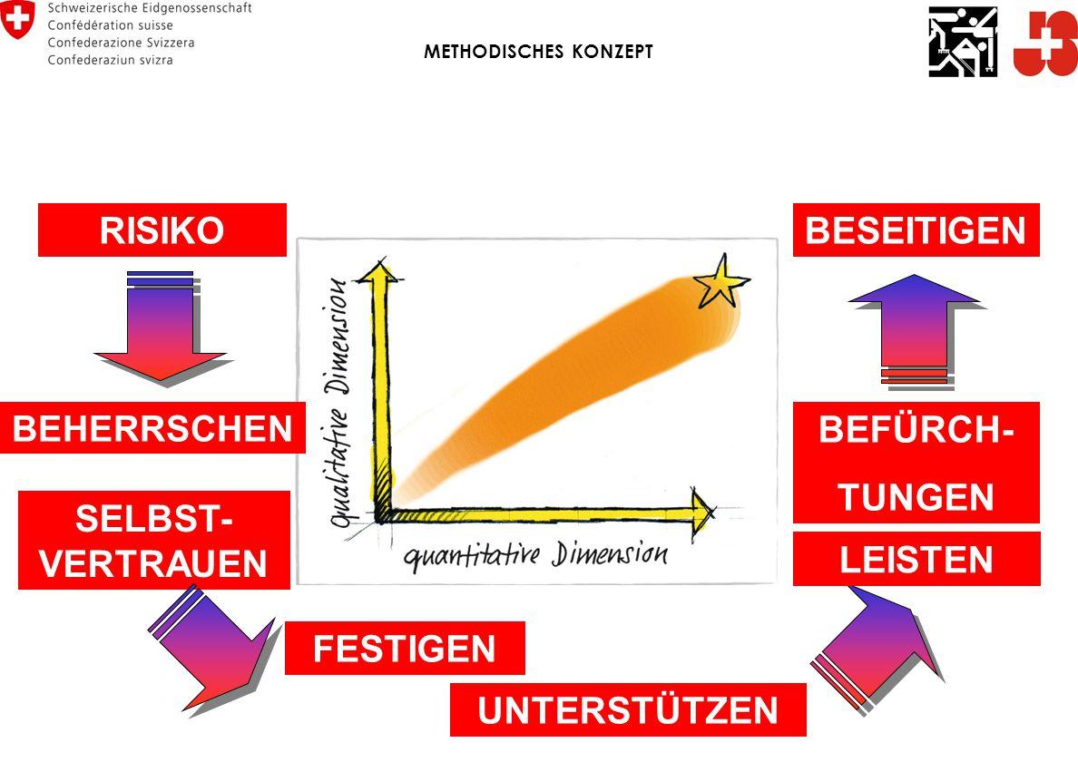 RISIKO BEHERRSCHEN BEFÜRCH- TUNGEN SELBST- VERTRAUEN FESTIGEN UNTERSTÜTZEN LEISTEN BESEITIGEN METHODISCHES KONZEPT