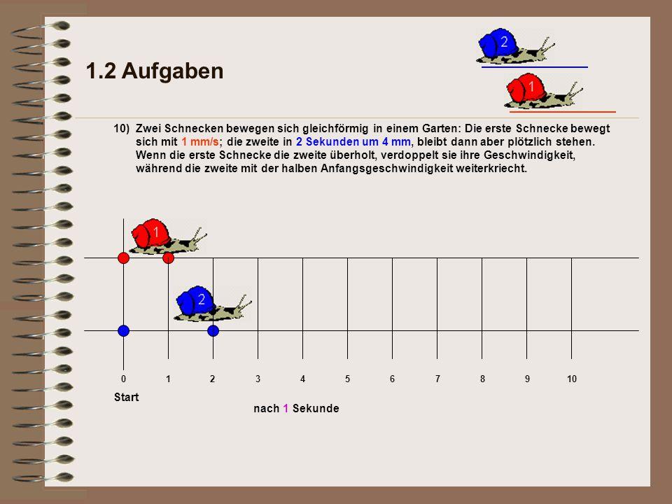 1.2 Aufgaben 10) nach 1 Sekunde Start 012345678910 Zwei Schnecken bewegen sich gleichförmig in einem Garten: Die erste Schnecke bewegt sich mit 1 mm/s; die zweite in 2 Sekunden um 4 mm, bleibt dann aber plötzlich stehen.