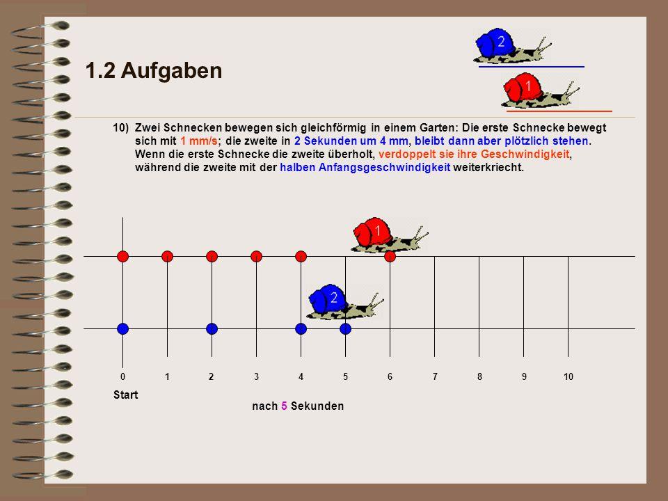 1.2 Aufgaben 10) nach 5 Sekunden Start 012345678910 Zwei Schnecken bewegen sich gleichförmig in einem Garten: Die erste Schnecke bewegt sich mit 1 mm/s; die zweite in 2 Sekunden um 4 mm, bleibt dann aber plötzlich stehen.