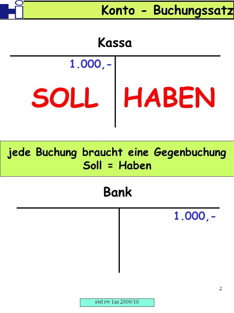 1.000,- Kassa jede Buchung braucht eine Gegenbuchung Soll = Haben SOLLHABEN 1.000,- Bank Konto - Buchungssatz stel rw 1as 2009/10 2