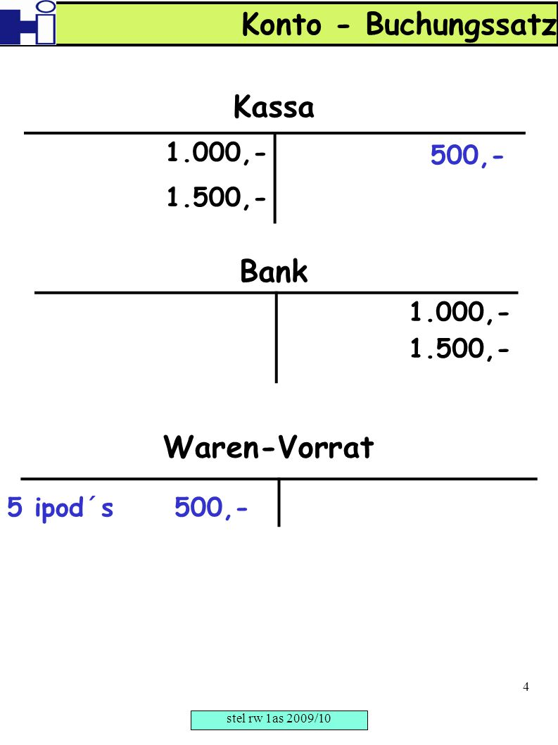 1.000,- 1.500,- Kassa 1.000,- 1.500,- Bank Waren-Vorrat 5 ipod´s 500,- 500,- Konto - Buchungssatz stel rw 1as 2009/10 4