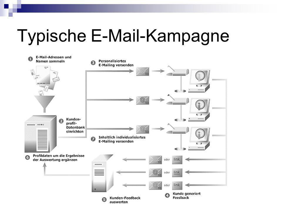 Typische E-Mail-Kampagne