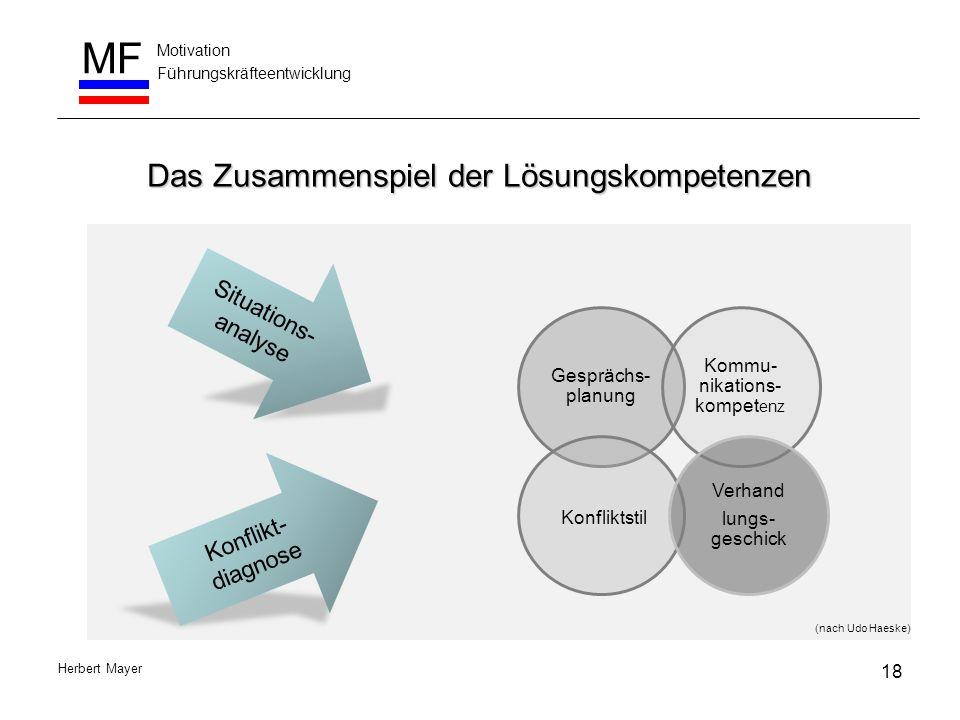 Motivation Führungskräfteentwicklung MF Herbert Mayer Das Zusammenspiel der Lösungskompetenzen Situations- analyse Konflikt- diagnose Gesprächs- planu