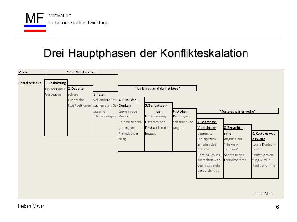 Motivation Führungskräfteentwicklung MF Herbert Mayer Drei Hauptphasen der Konflikteskalation 6 (nach Glas)