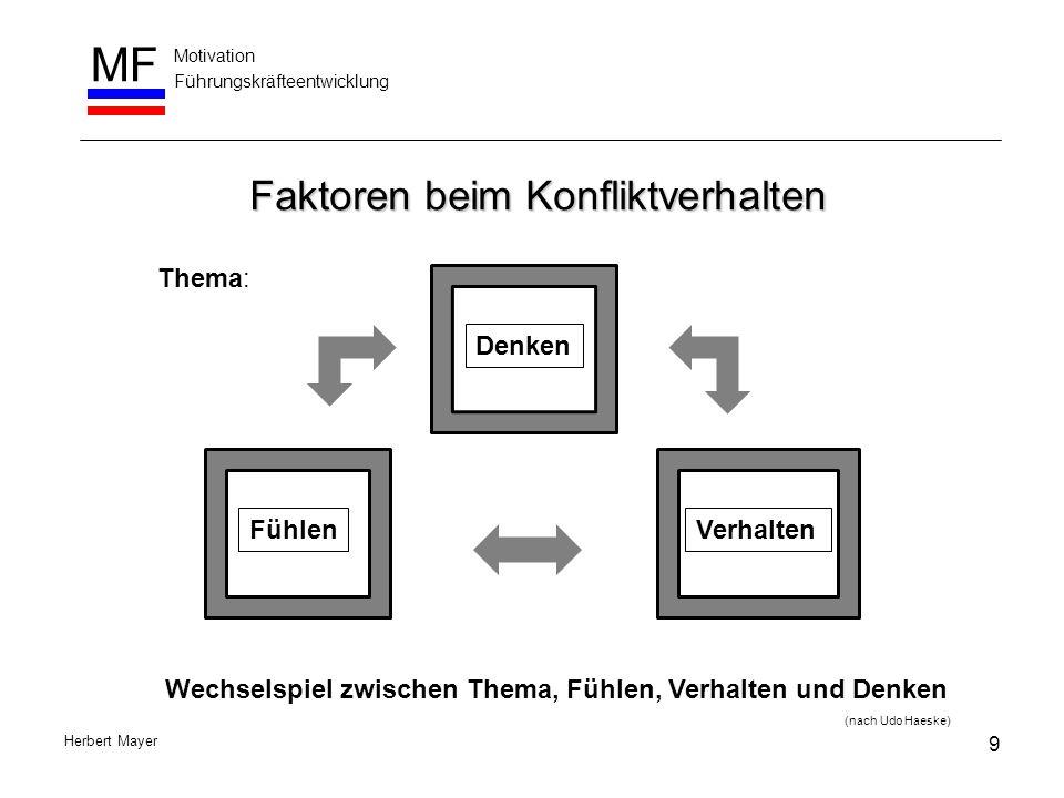Motivation Führungskräfteentwicklung MF Herbert Mayer Faktoren beim Konfliktverhalten DenkenVerhaltenFühlen Thema: Wechselspiel zwischen Thema, Fühlen