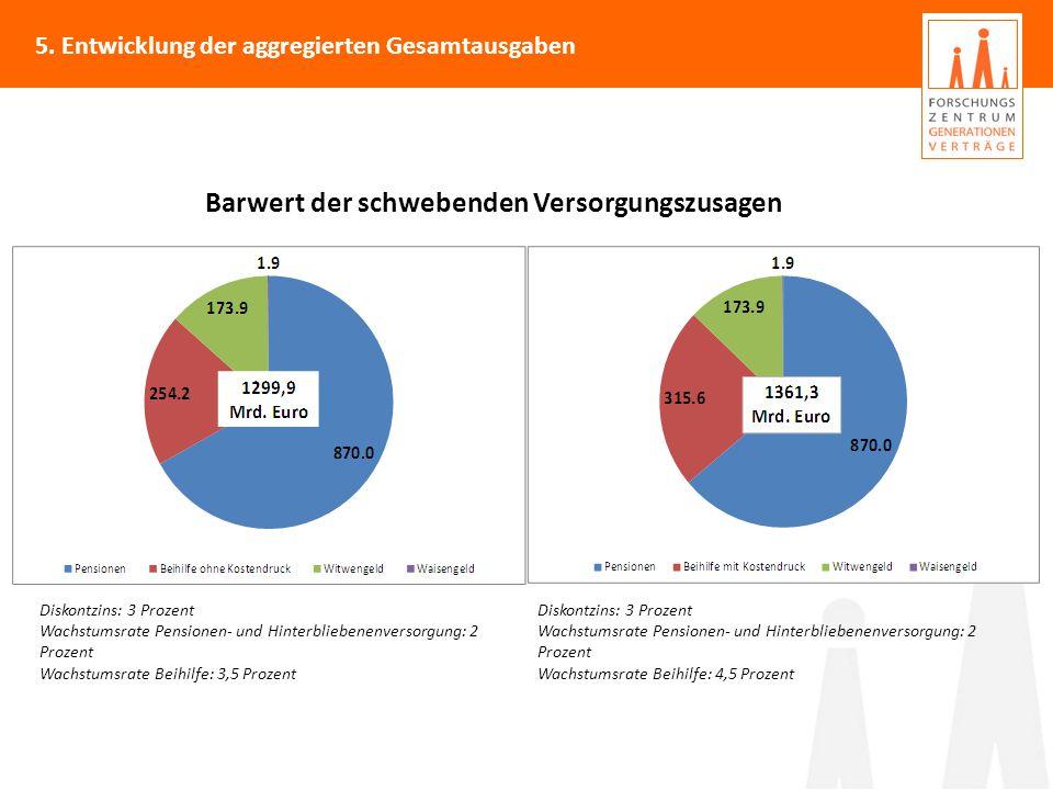 5. Entwicklung der aggregierten Gesamtausgaben Barwert der schwebenden Versorgungszusagen Diskontzins: 3 Prozent Wachstumsrate Pensionen- und Hinterbl