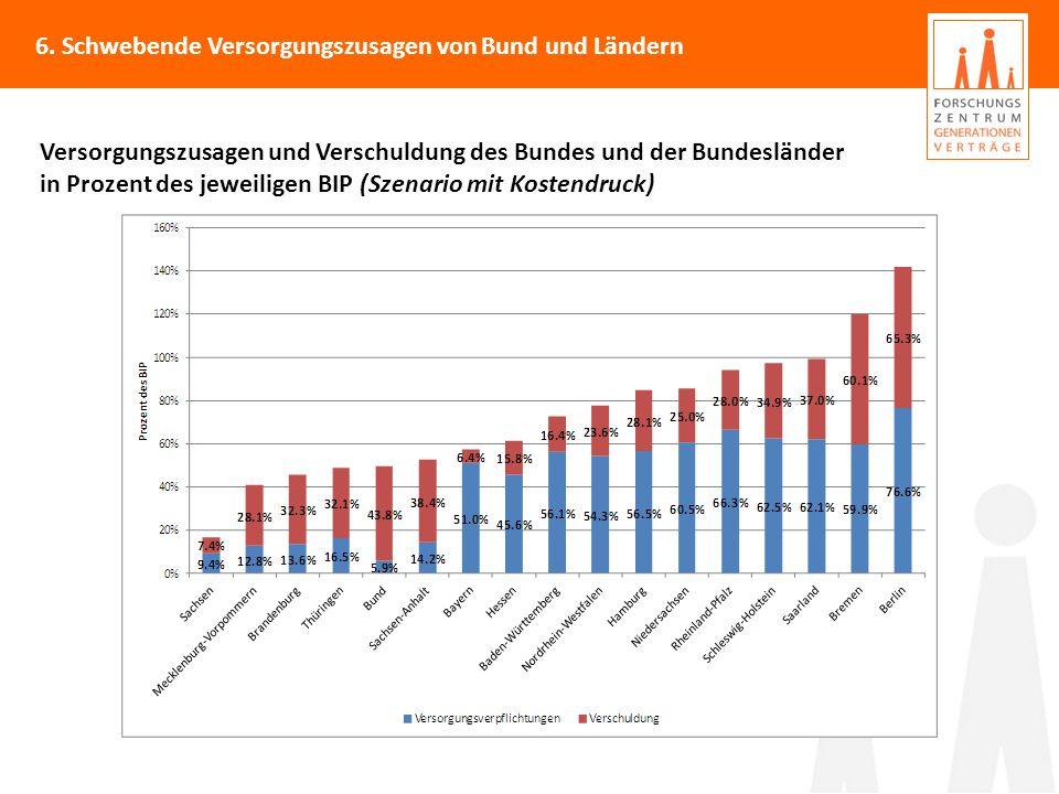 Versorgungszusagen und Verschuldung des Bundes und der Bundesländer in Prozent des jeweiligen BIP (Szenario mit Kostendruck) 6.