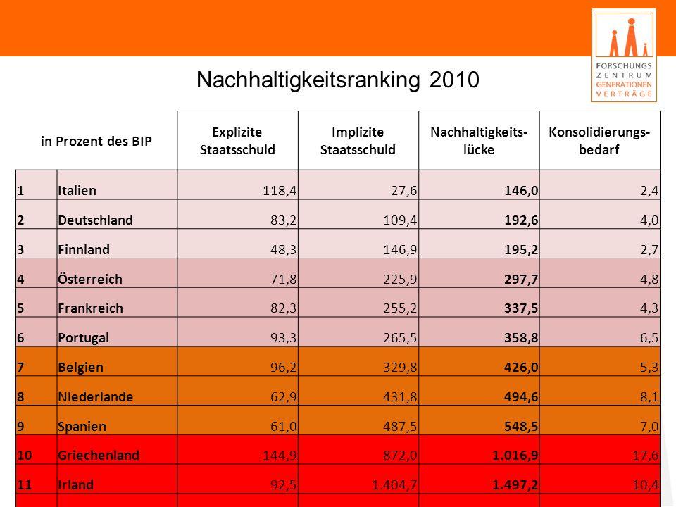 Nachhaltigkeitsranking 2010 Quelle: Europäische Kommission, eigene Berechnungen.