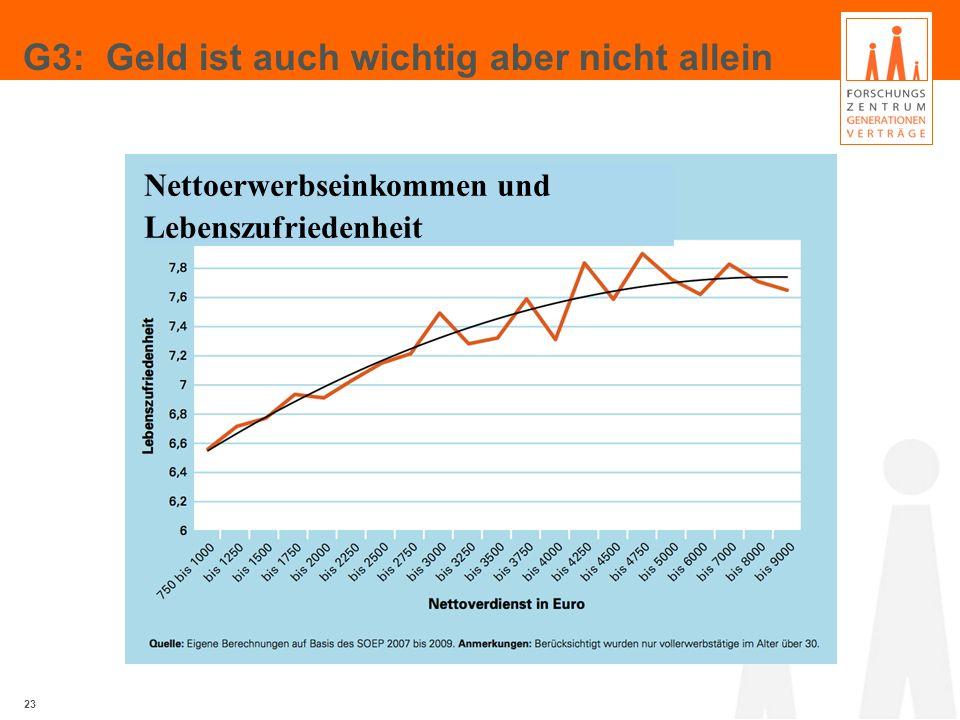 G3: Geld ist auch wichtig aber nicht allein 23 Nettoerwerbseinkommen und Lebenszufriedenheit
