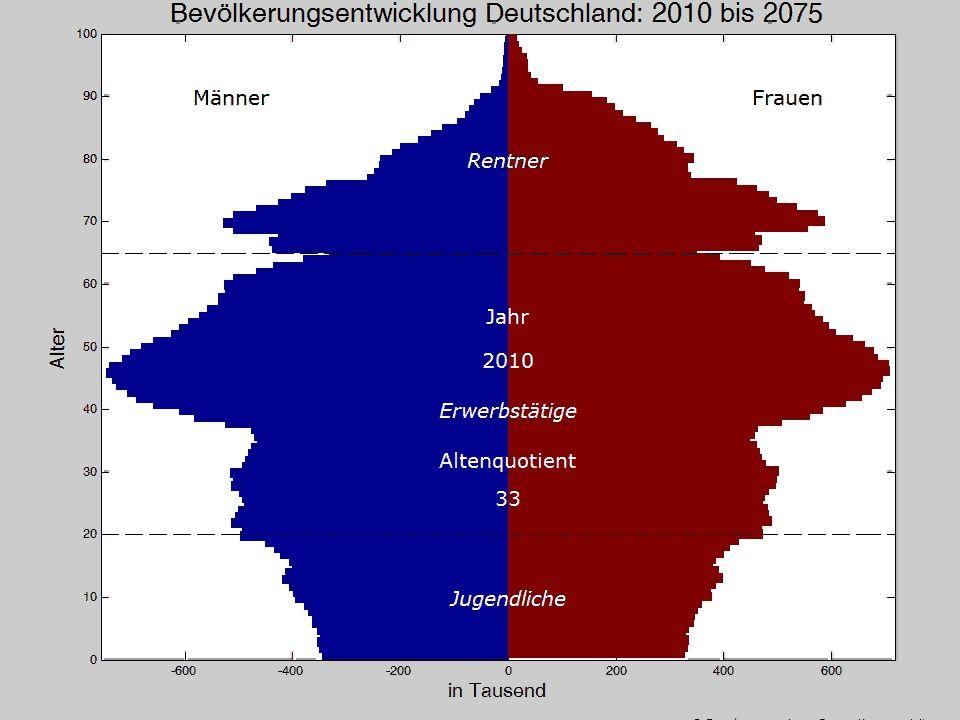 3 Koordinierte Bevölkerungsprojektion: 2006 - 2070