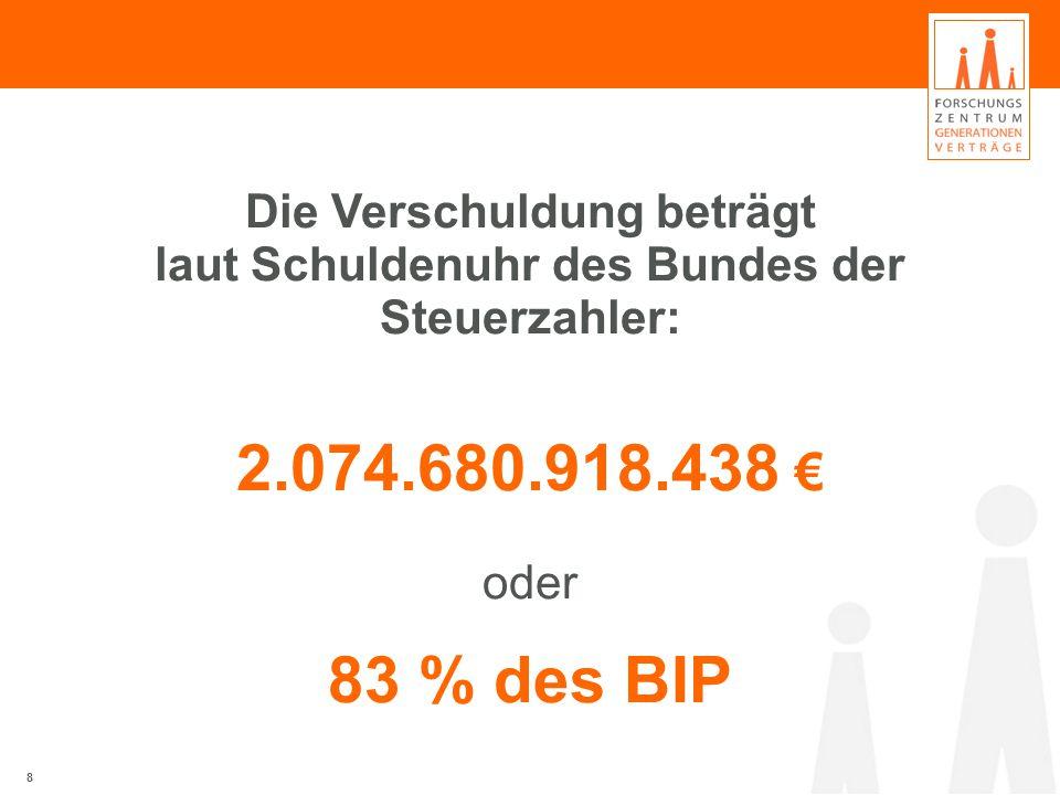 8 Die Verschuldung beträgt laut Schuldenuhr des Bundes der Steuerzahler: 2.074.680.918.438 € oder 83 % des BIP